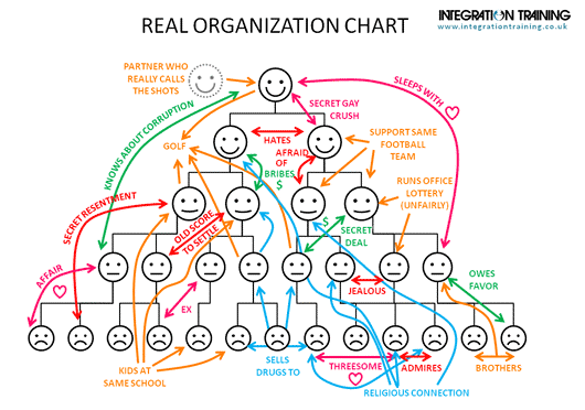 Real Org Structure